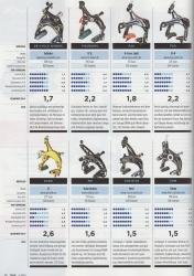 M5 remmen als een van beste getest bij grootste wielerblad